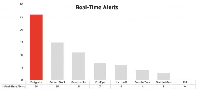 endgame-realtime-alerts.png