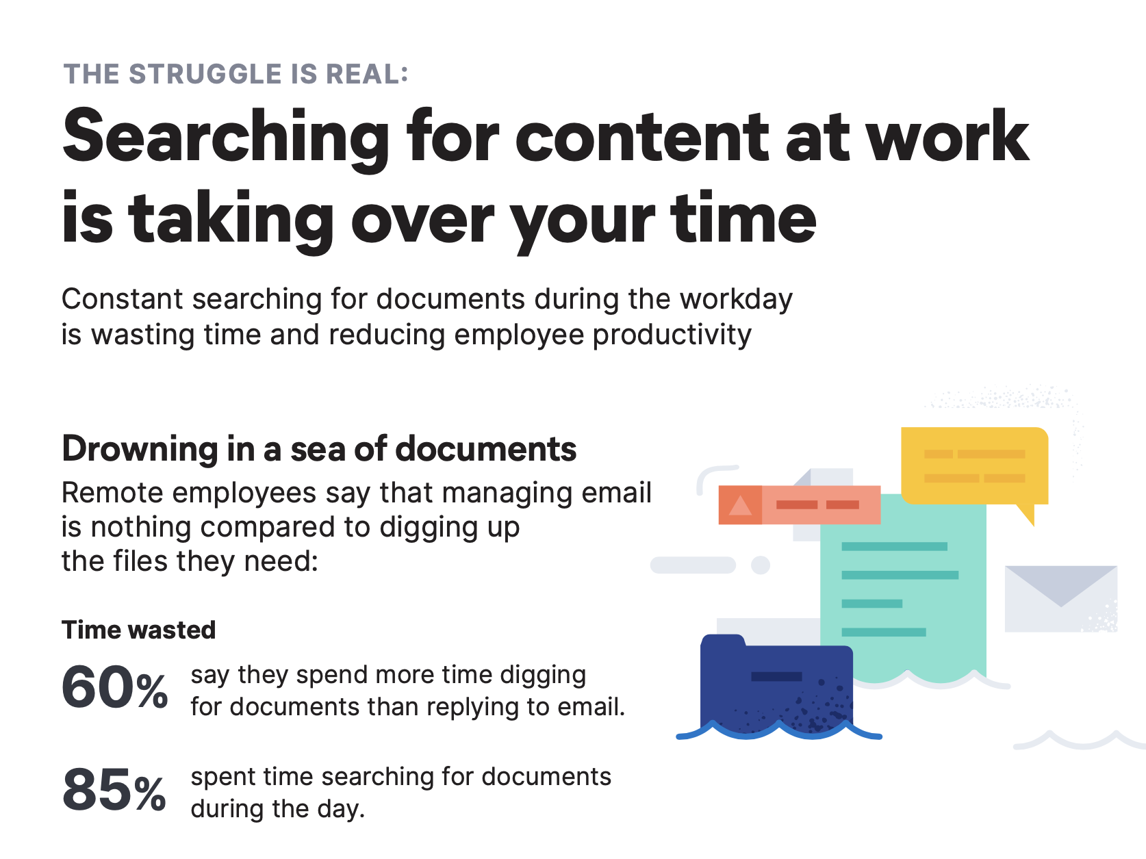 Sixty percent of primarily remote workers said that they spend more time digging for documents than replying to email.