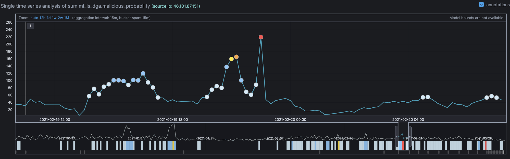 1-anomaly-detection-blog-top-siem-considerations.png