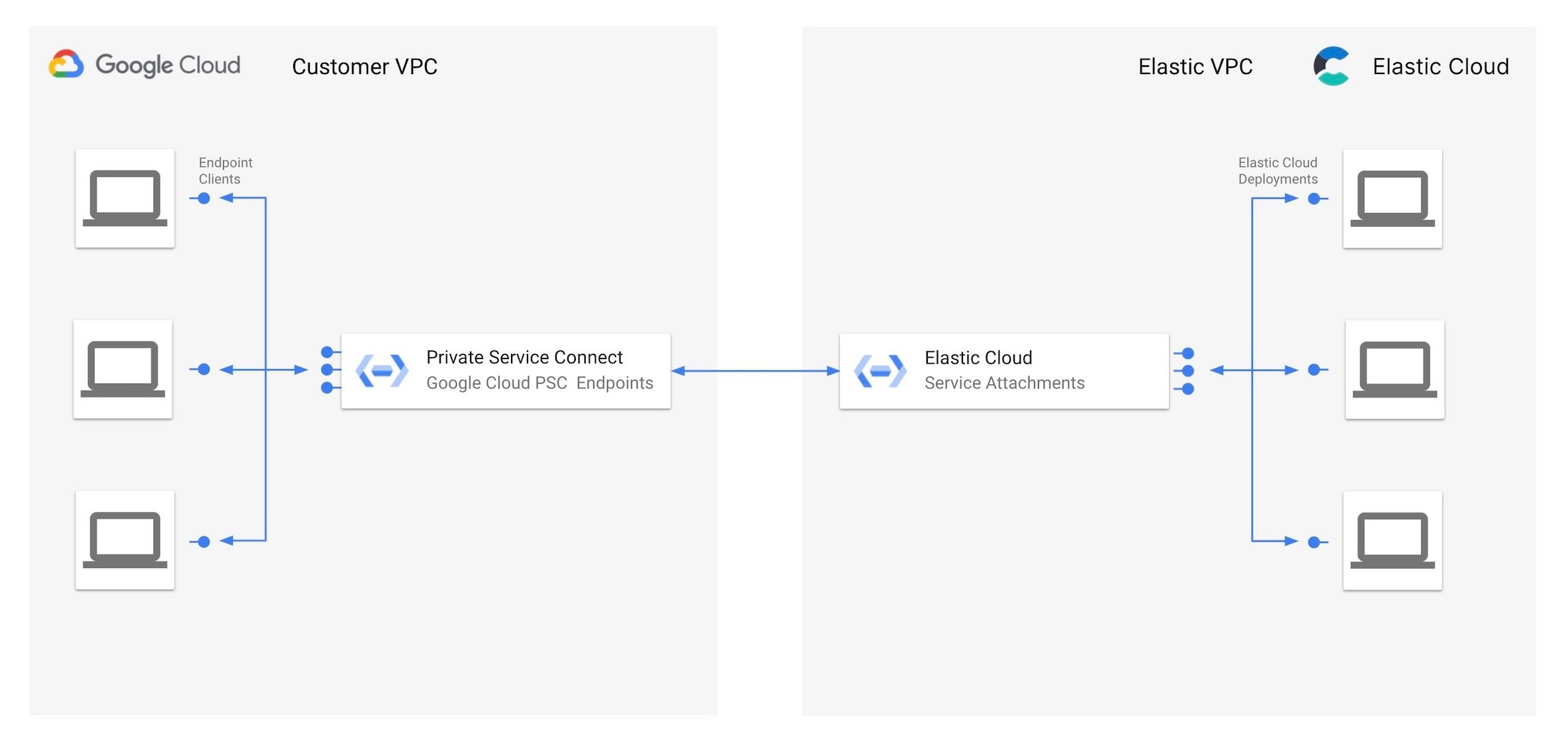 Google Private Service Connect 既能对 Elastic Cloud 终端部署提供轻松的专属访问,又能将所有流量保持在 Google 网络内