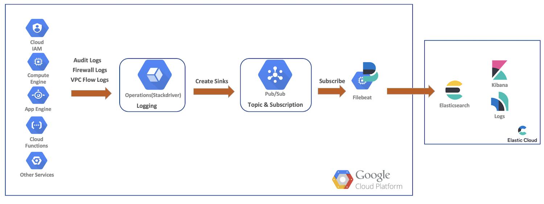 Weg der Daten in unser Elasticsearch-Cluster