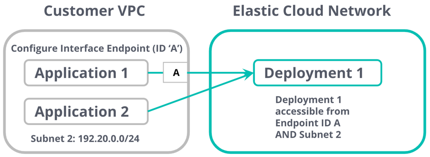 Restricting access to Private IP via PrivateLink endpoint, and by IP address or IP address range with Elastic Cloud