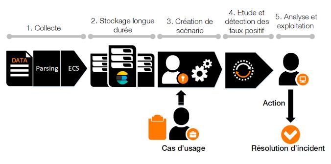 blog-orange-business-siem-process-diagram-fr.png