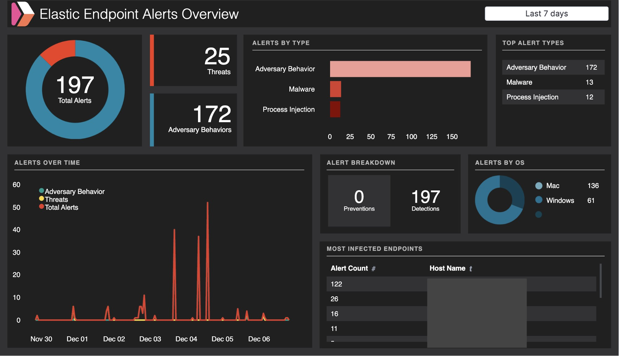 Securingendpoints-blog-canvas-dashboard-overview-Elastic-Endpoint-Alerts-1.jpg