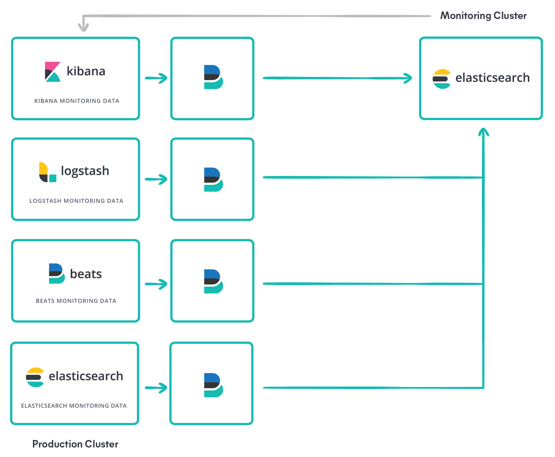 External collection for Elastic Stack Monitoring using Metricbeat