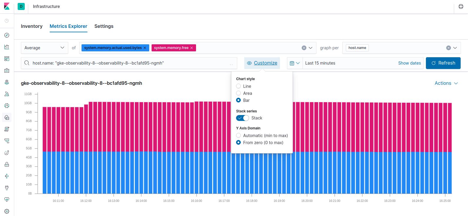Metrics visualized in bar charts