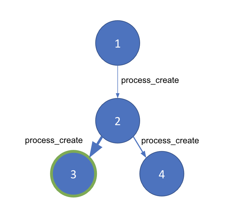 discovering-anomalous-behavior-blog-process-chain.png