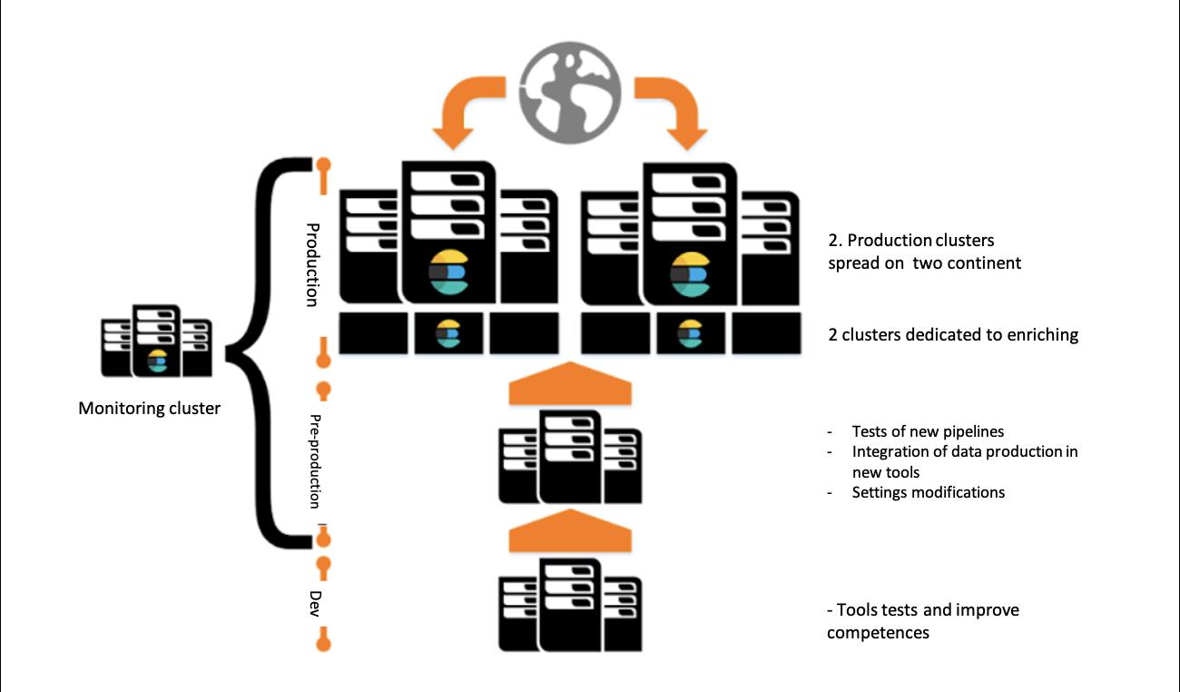 blog-orange-business-server-distribution-diagram.png
