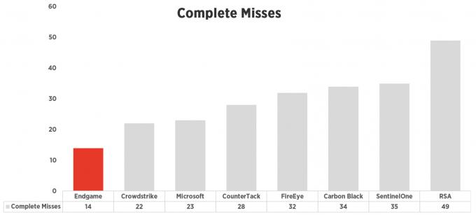 endgame-complete-misses-2.png