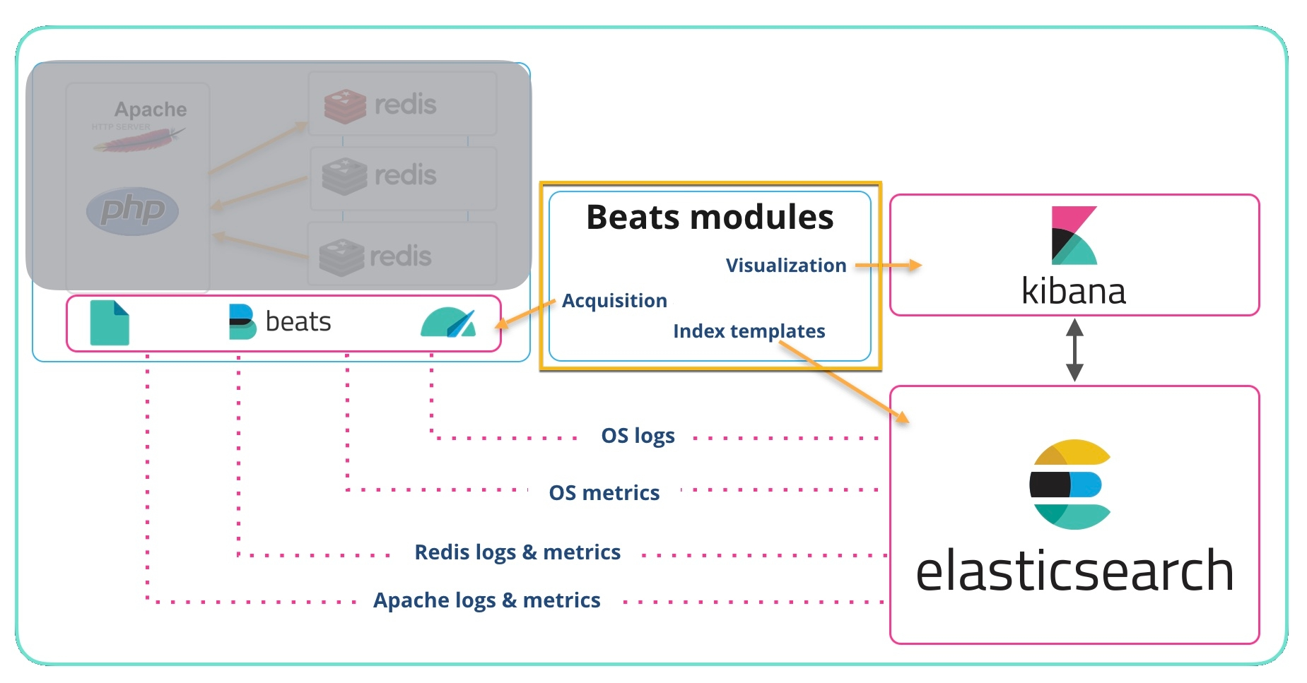 Get logs and metrics from your systems with Beats System modules