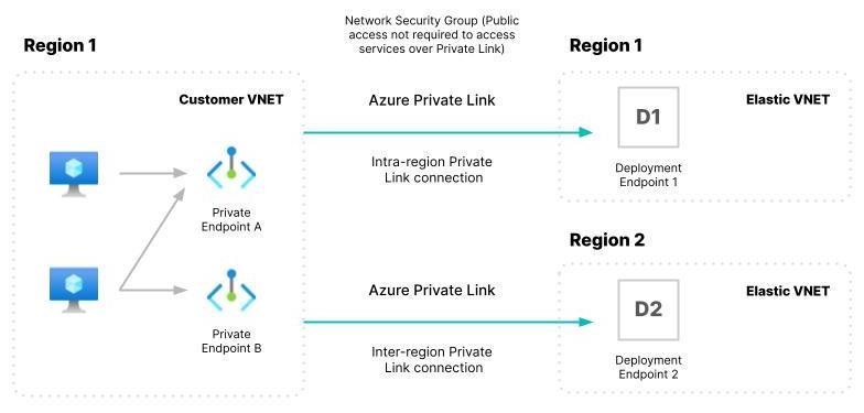 blog-azure-private-link-diagram.jpg