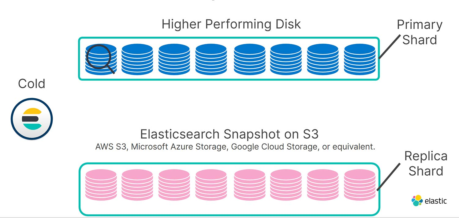 diagram-higher-performing-disk-es-snapshot-on-s3.jpg