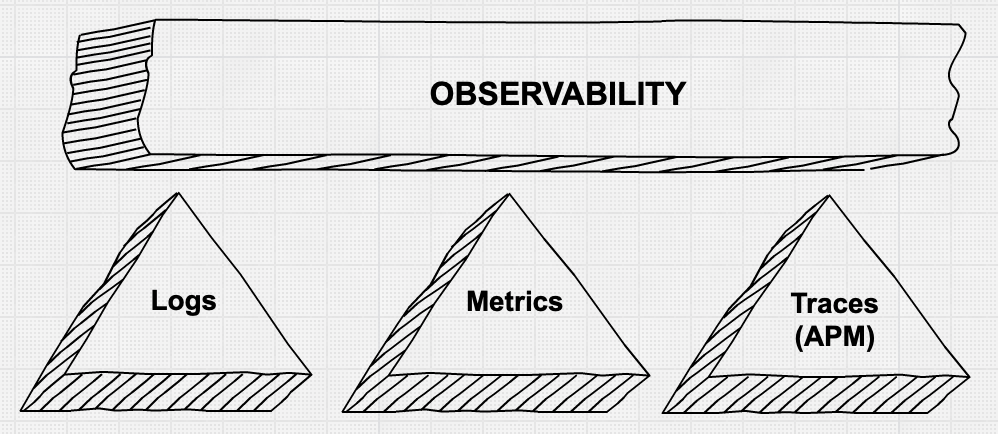three-pillars-of-observability-logs-metrics-tracs-apm.png