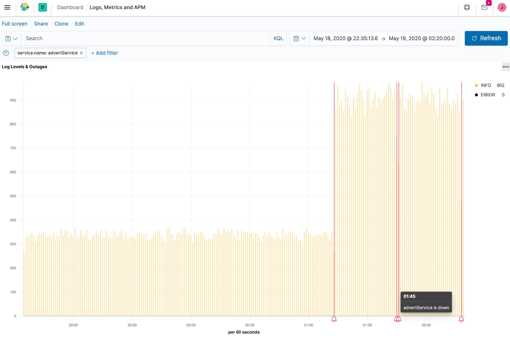 Kubernetes health monitoring with outage notations in Elastic Observability