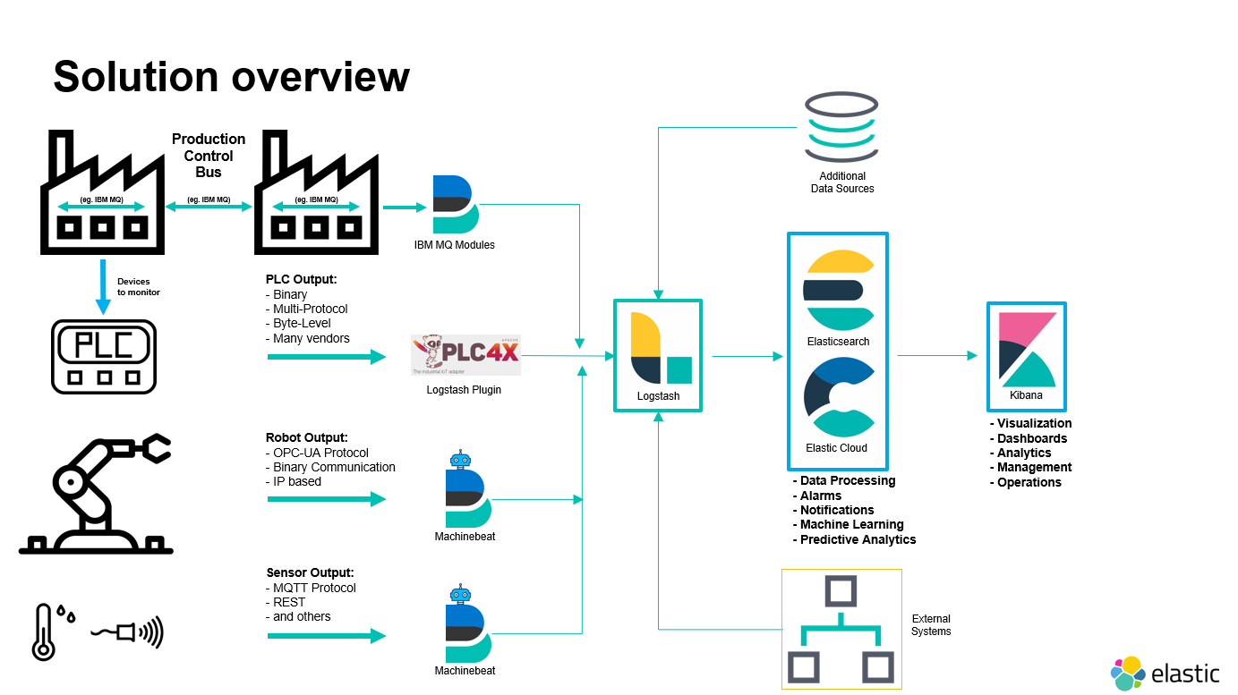 iiot-data-collection-overview-blog.png