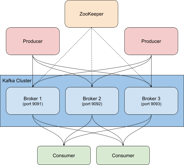 sample-kafka-cluster-architecture.png
