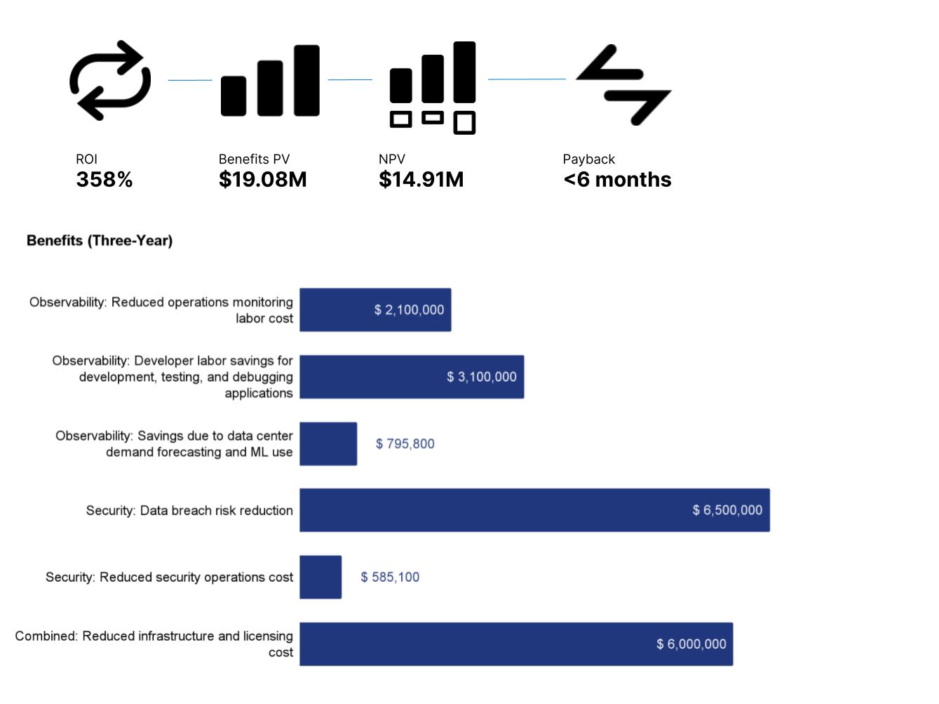 blog-total-economic-impact.png