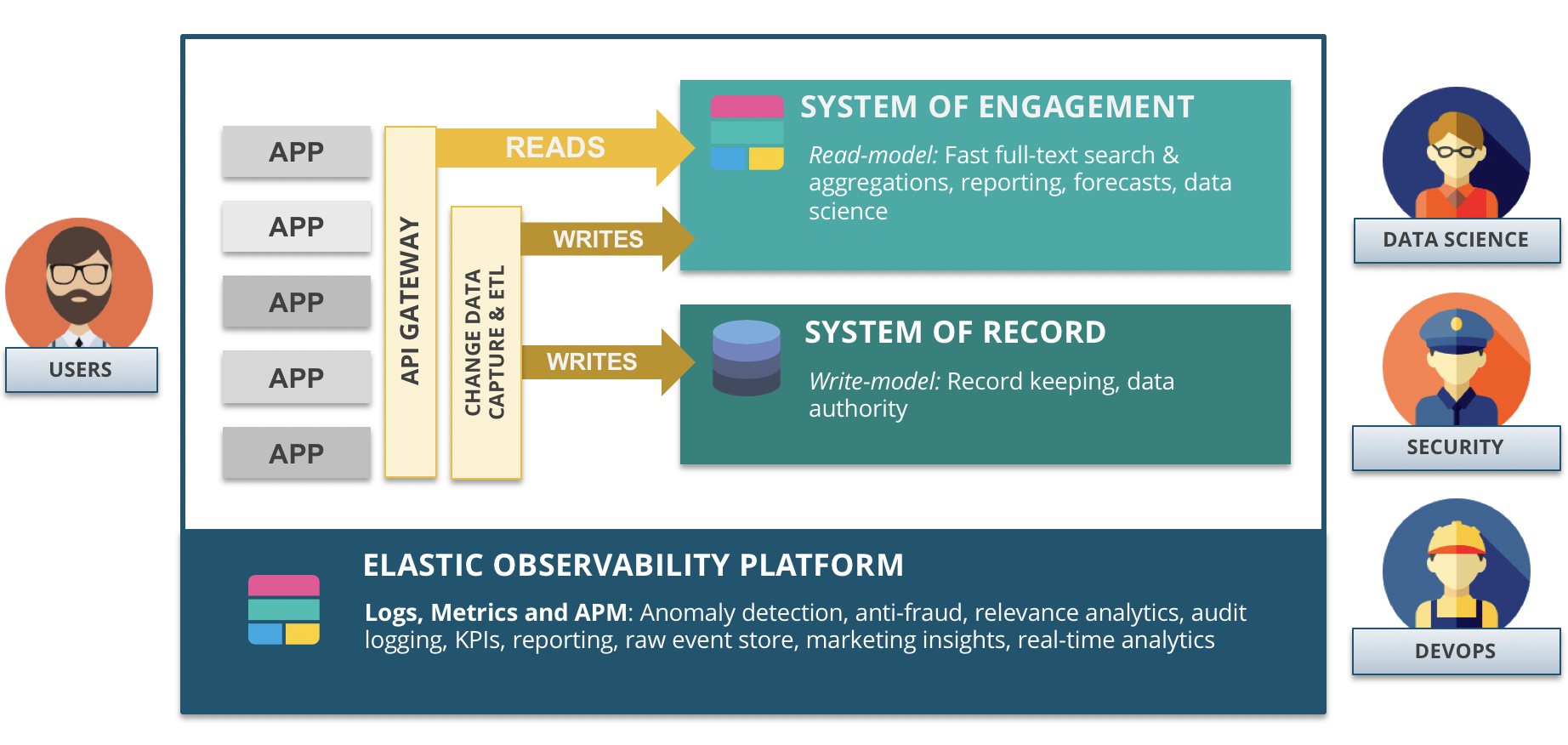 Elasticsearch System of Engagement architecture
