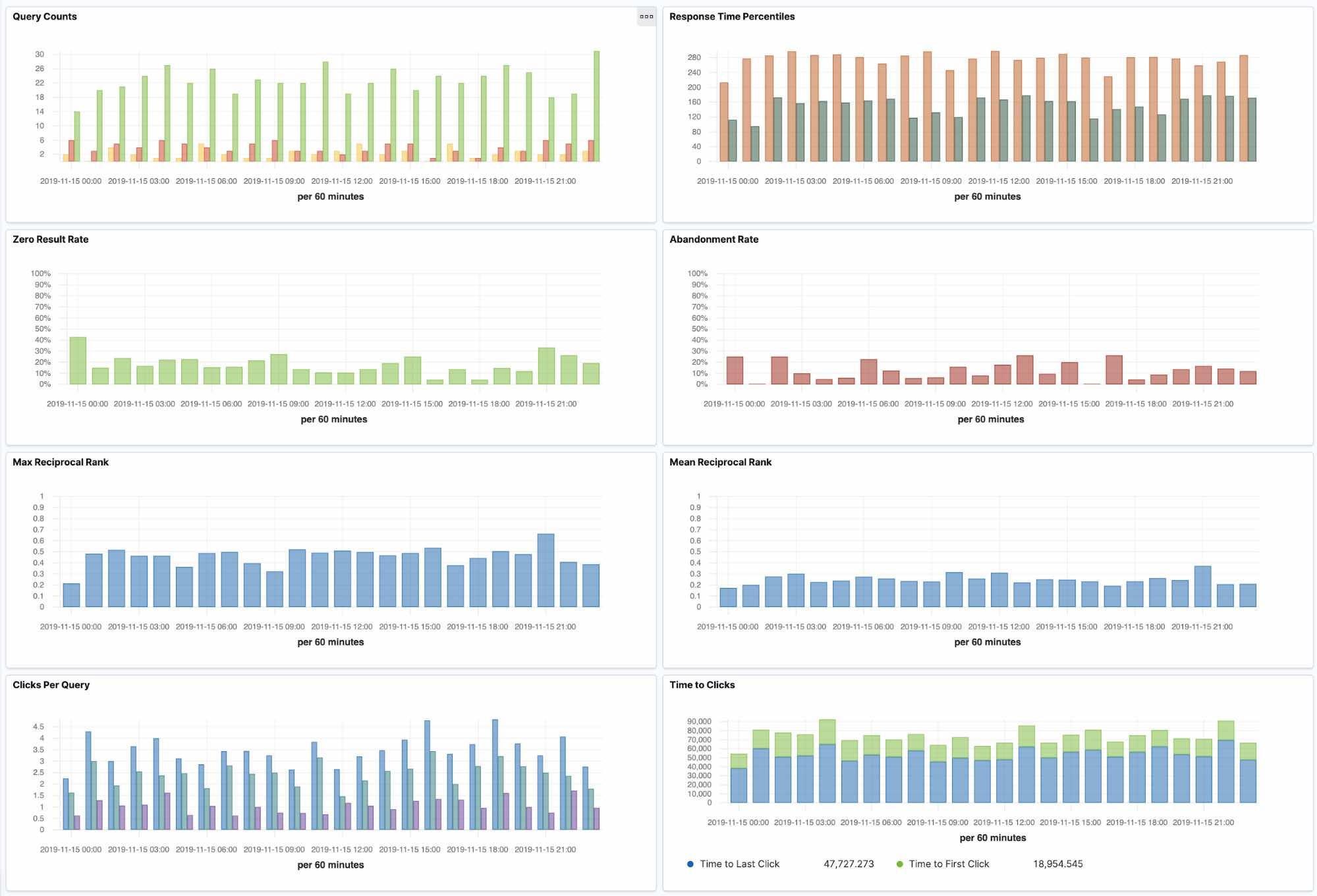 Relevance metrics dashboard in Kibana