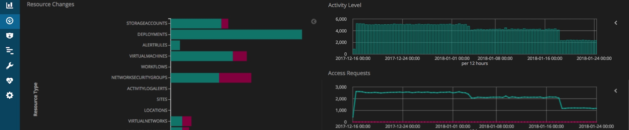 Azure Cloud Monitoring with the Elastic Stack | Elastic Blog