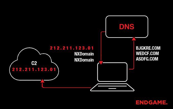 endgame-detecting-dgas-discovery-process-blog.jpeg