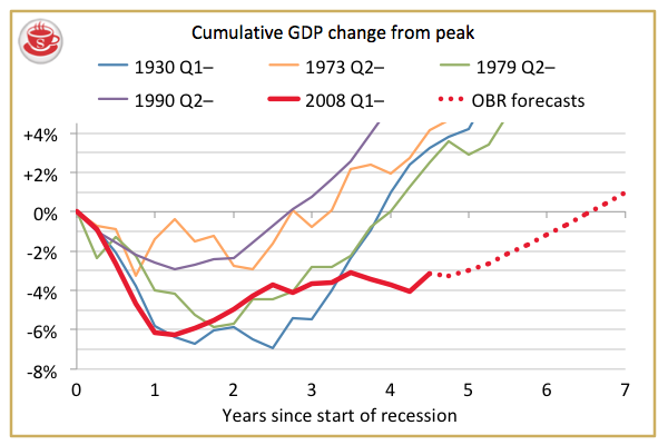 Tracking the UK's recovery: on today's OBR forecasts, it'll be late-2014 before GDP is back to its pre-recession peak.