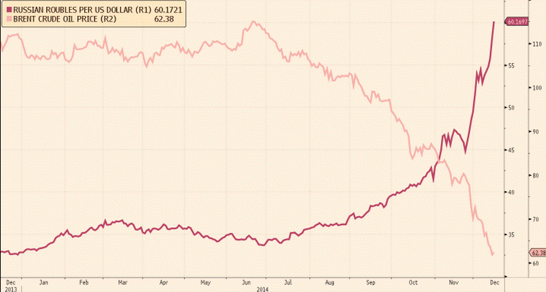 The crash of the ruble —and what's next for Russia