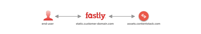 fastly_request_working