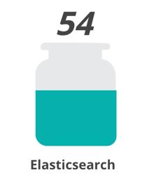 Elasticsearch Jar